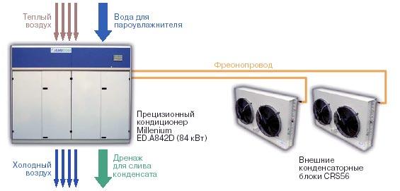 Двухконтурная система прецизионного кондиционирования.